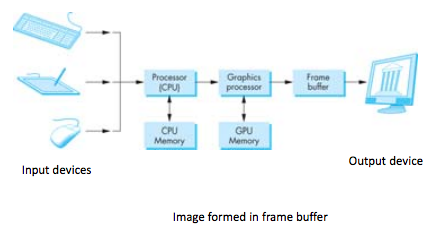 WebGL Definitions